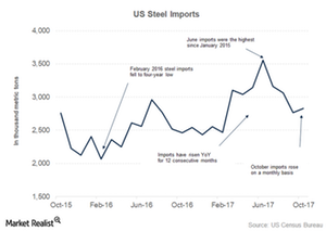 uploads/2017/12/Steel-imports-1.png