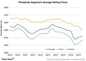 uploads///Phosphate Segments Average Selling Prices