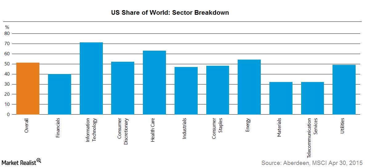 uploads///US sector breakdown