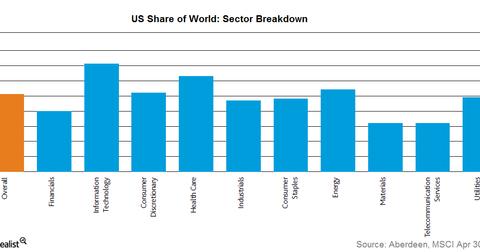 uploads/2016/08/US-sector-breakdown-1.png
