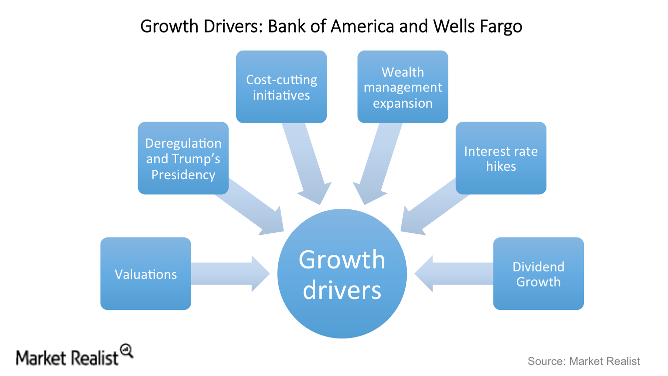 uploads///BAC WFC Growth drivers
