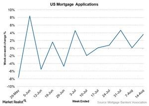uploads/2015/08/mortgage-applications1.jpg