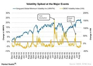 uploads///Volatility Spiked at the Major Events