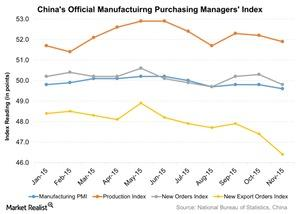 uploads///Chinas Official Manufactuirng Purchasing Managers Index