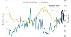 uploads///part  short interest ratio