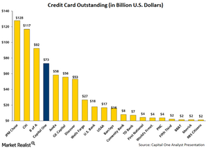 uploads/// Credit Card Outstanding