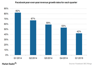 uploads/2015/04/Facebook-revenue-growth-rate_1Q151.png