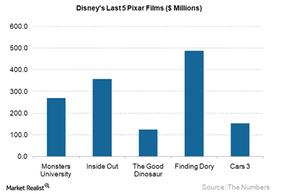 uploads/2017/11/Dis-last-5-Pixar-Films_4Q17-1.png