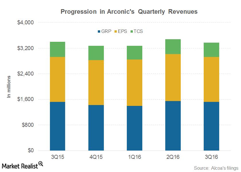 uploads///PART  Arconic revenue