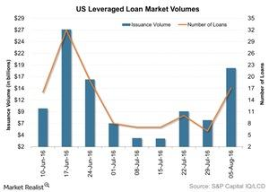 uploads/2016/08/US-Leveraged-Loan-Market-Volumes-2016-08-09-1.jpg