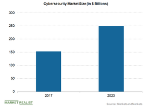 uploads/2019/03/cybersecurity-market-size-1.png