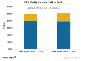 uploads/2017/03/CP-Carloads-4-1.png