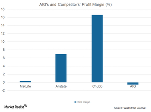 uploads/2017/08/AIG-and-comp.-profit-margin-1.png
