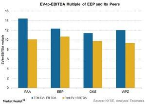 uploads///ev to ebitda multiple of eep and peers