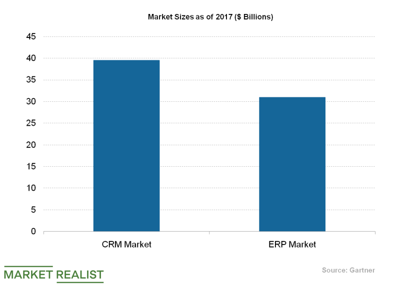 uploads///CRM ERP Market e