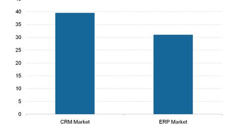 uploads/2018/11/CRM-ERP-Market-e1542029824529-1.png