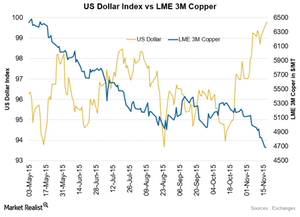 uploads/2015/11/US-Dollar-vs-Copper1.png