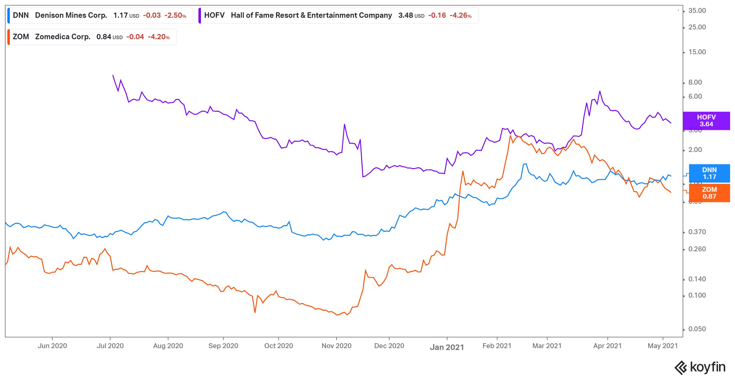 penny stocks à acheter