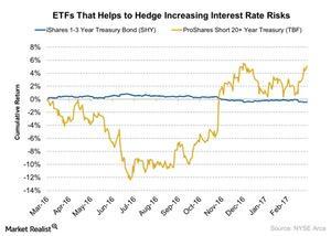 uploads/2017/03/ETFs-That-Helps-to-Hedge-Increasing-Interest-Rate-Risks-2017-03-14-1.jpg