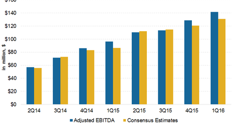 uploads/2016/04/EBITDA-Estimates81.png