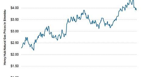uploads/2013/05/2013.05.12-Nat-Gas-Prices-ST.jpg