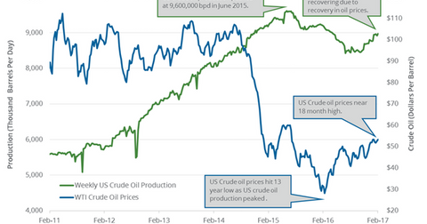 uploads/2017/02/oil-production-1.png