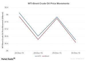 uploads/2015/12/WTI-Brent-Crude-Oil-Price-Movements-2015-12-311.jpg