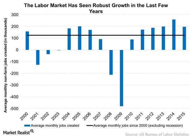 uploads///The Labor Market Has Seen Robust Growth in the Last Few Years