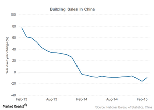 uploads///china steel demand building sales