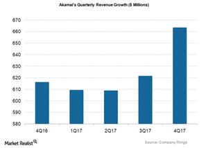 uploads/2018/02/AKAM_Qtrly-Revenue-1.png