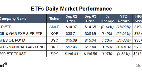 uploads/2015/09/ETFs4.png