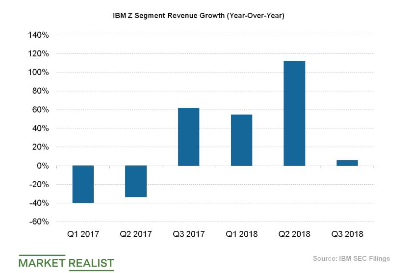 uploads///IBM Z revenue growth