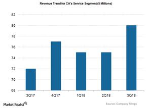 uploads/2018/02/CA_Service-Segment-revs-1.png