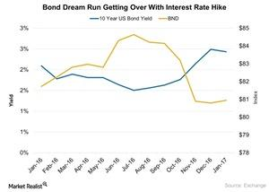 uploads///Bond Dream Run Getting Over With Interest Rate Hike