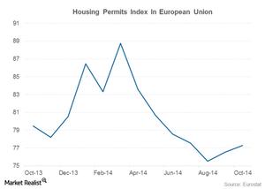 uploads///housing permit europe steel demand