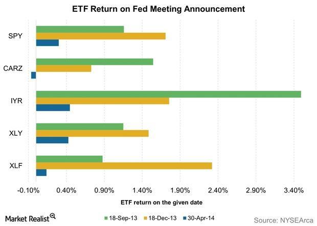 uploads///ETF Return on Fed Meeting Announcement