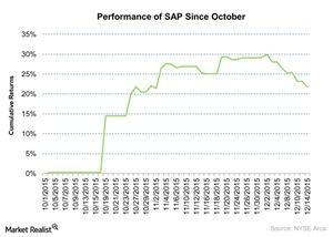 uploads/2015/12/Performance-of-SAP-Since-October-2015-12-1511.jpg