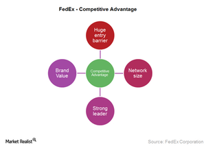 uploads///FDX competitive advantage