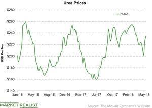 uploads/2018/06/Urea-Prices-2018-06-05-1.jpg