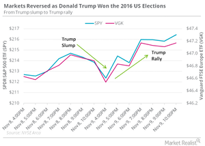 uploads/2016/11/trump-slump-to-trump-rally-1.png