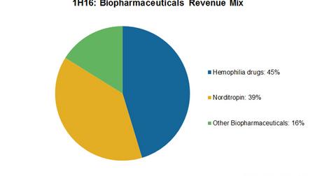 uploads///biopharmaceuticals revenue mix
