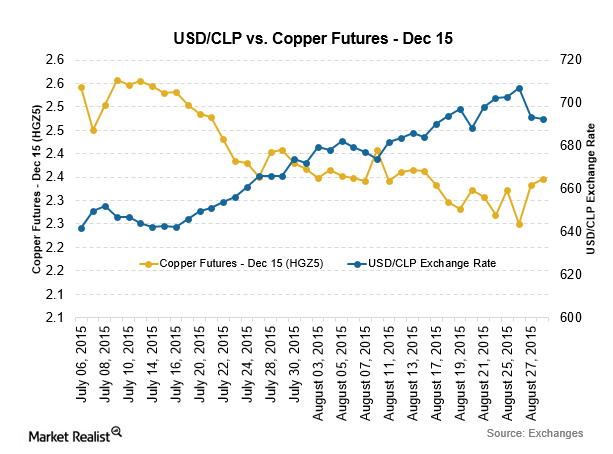 The High Correlation Between The Chilean Peso And Copper Prices