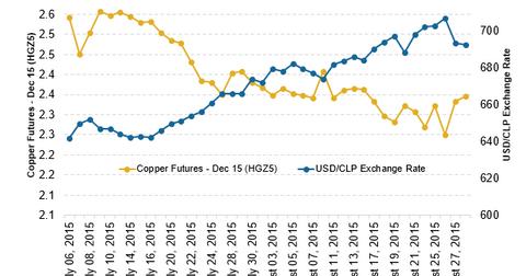 uploads/2015/09/Copper-CLP-Sep-82.png