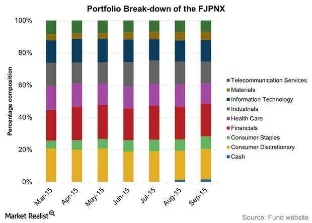 uploads///Portfolio Break down of the FJPNX