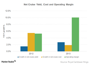 uploads/2015/01/Part8_RCL_Net-cruise-yield_cost_operating-margin1.png