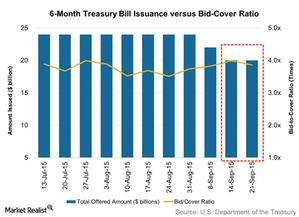 uploads/// Month Treasury Bill Issuance versus Bid Cover Ratio