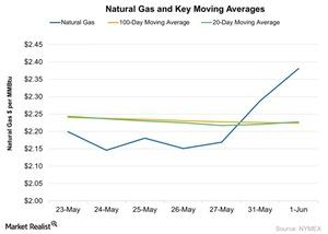 uploads/2016/06/Natural-Gas-and-Key-Moving-Averages-2016-06-02-1.jpg