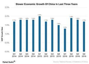 uploads/2017/02/Slower-Economic-Growth-Of-China-In-Last-Three-Years-2017-02-23-1.jpg