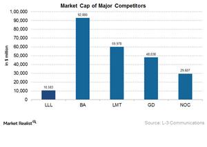 uploads///LLL market cap of major competitors