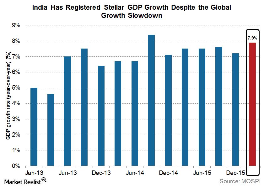 uploads///GDP growth